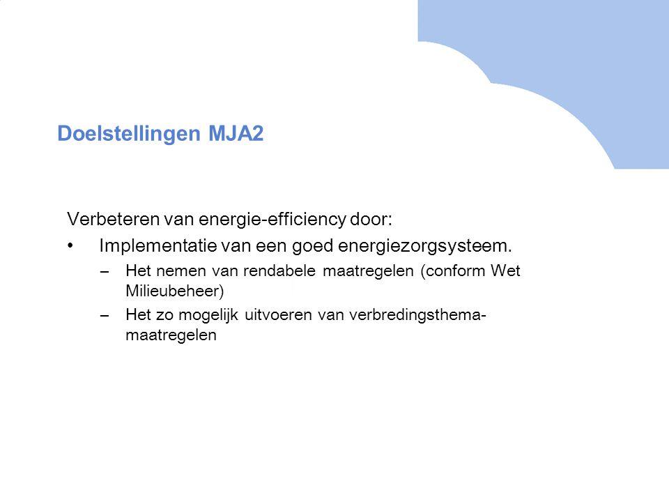 Doelstellingen MJA2 Verbeteren van energie-efficiency door: