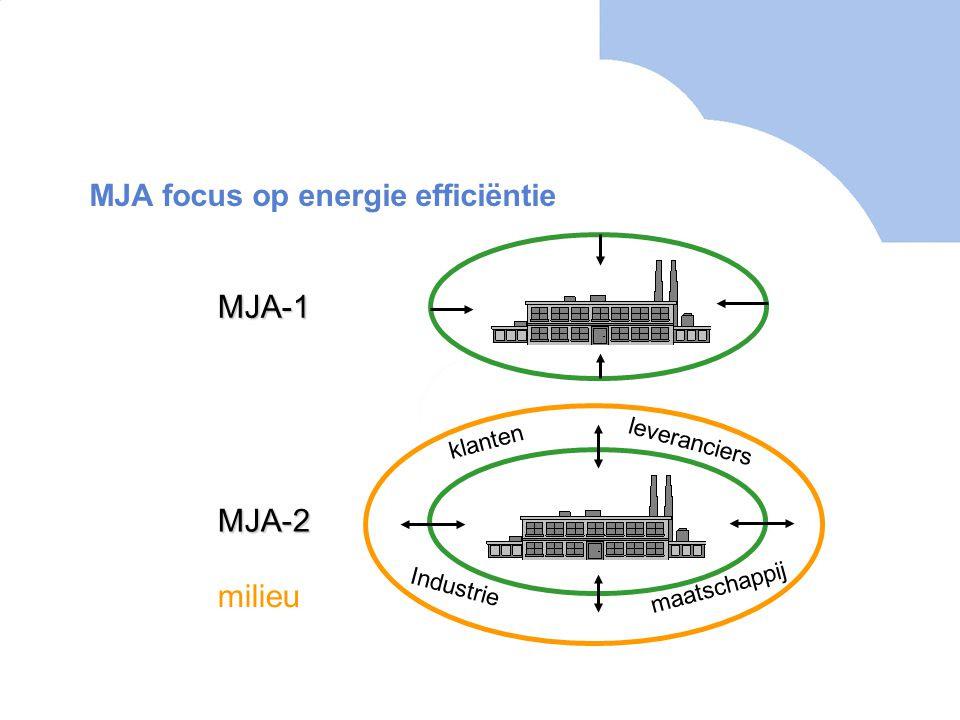MJA focus op energie efficiëntie