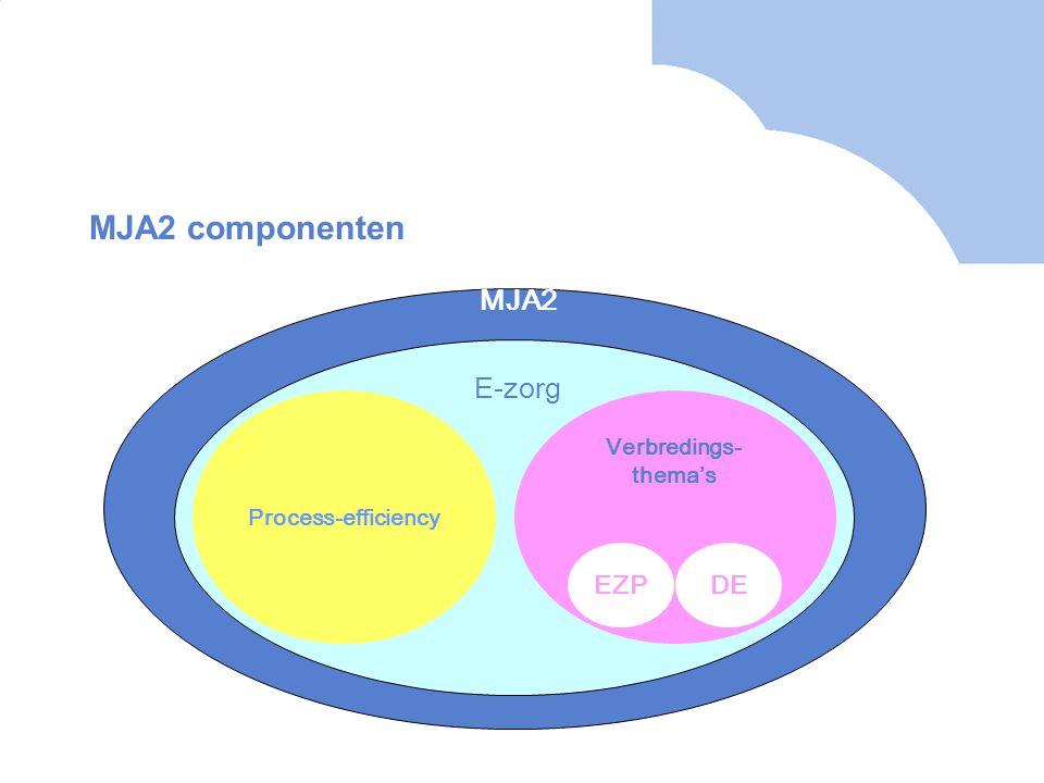 MJA2 componenten MJA2 E-zorg EZP DE Verbredings-thema's