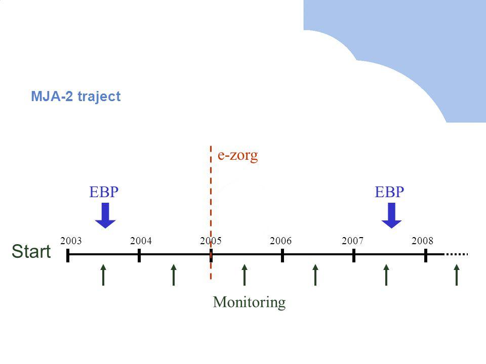 Start e-zorg EBP EBP Monitoring MJA-2 traject 2003 2004 2005 2006 2007