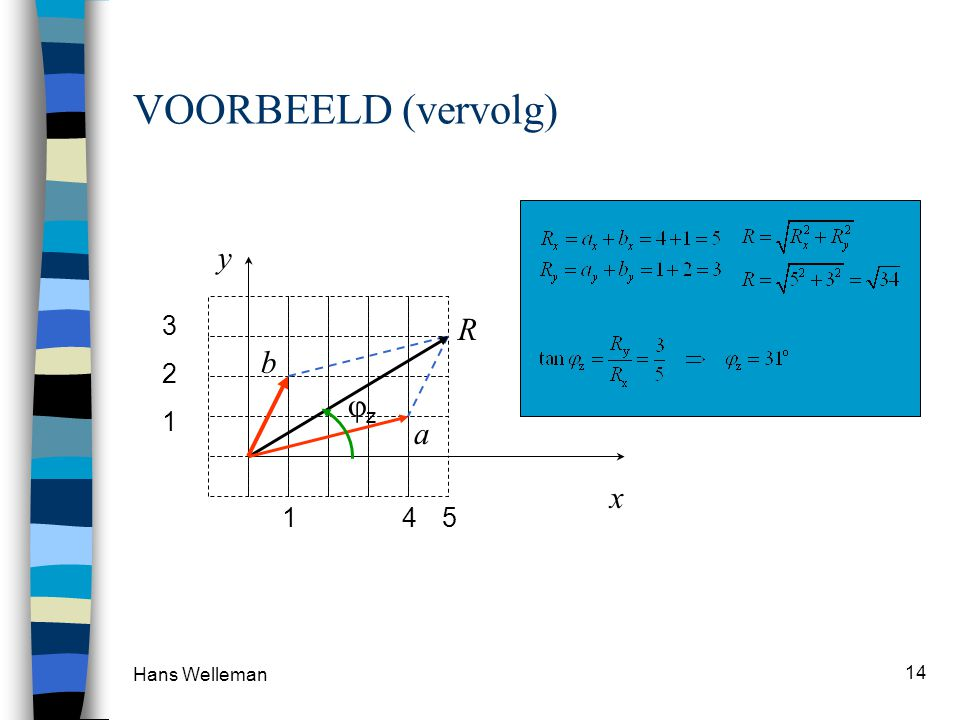 VOORBEELD (vervolg) x y 5 3 R 1 2 b jz 4 1 a Hans Welleman