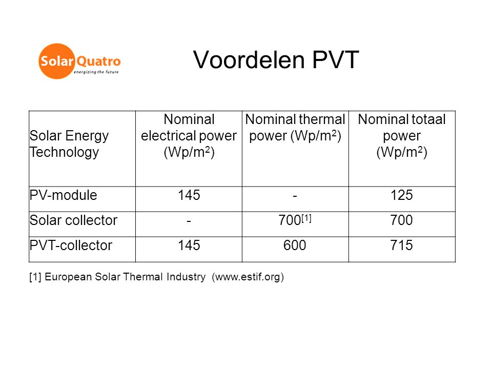 Voordelen PVT Solar Energy Technology Nominal electrical power (Wp/m2)