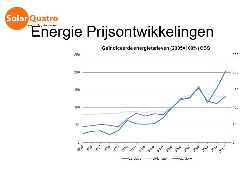 Energie Prijsontwikkelingen