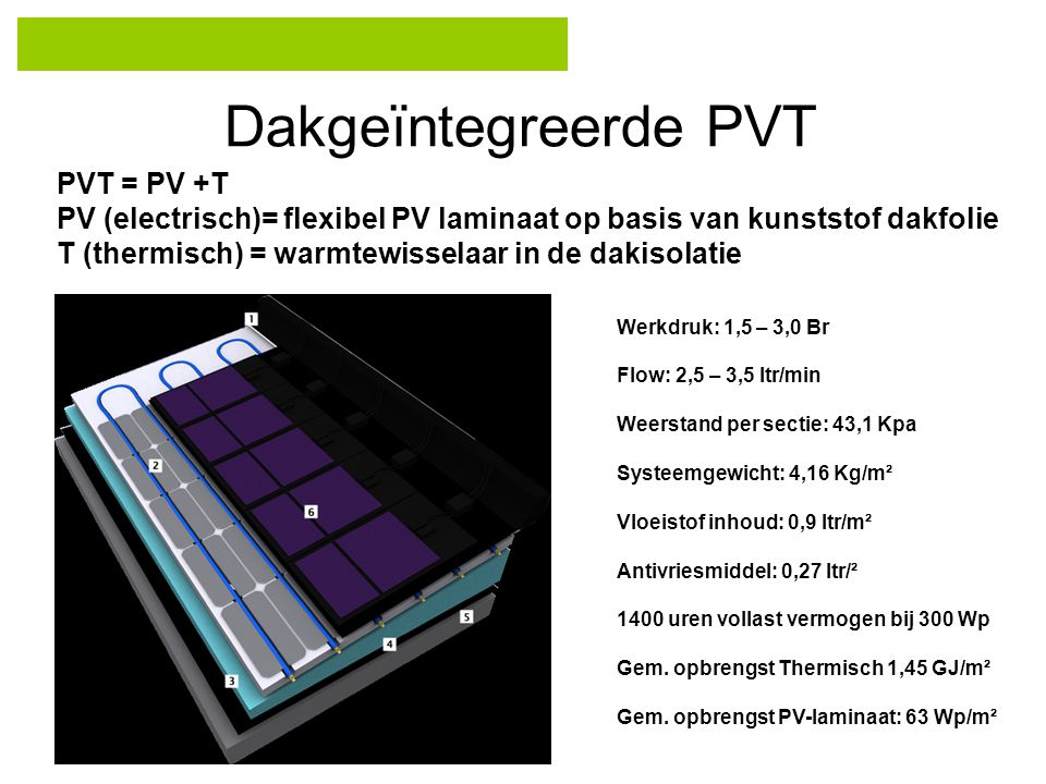 Dakgeïntegreerde PVT PVT = PV +T