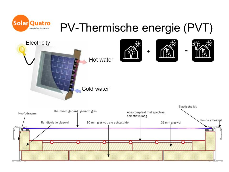 PV-Thermische energie (PVT)