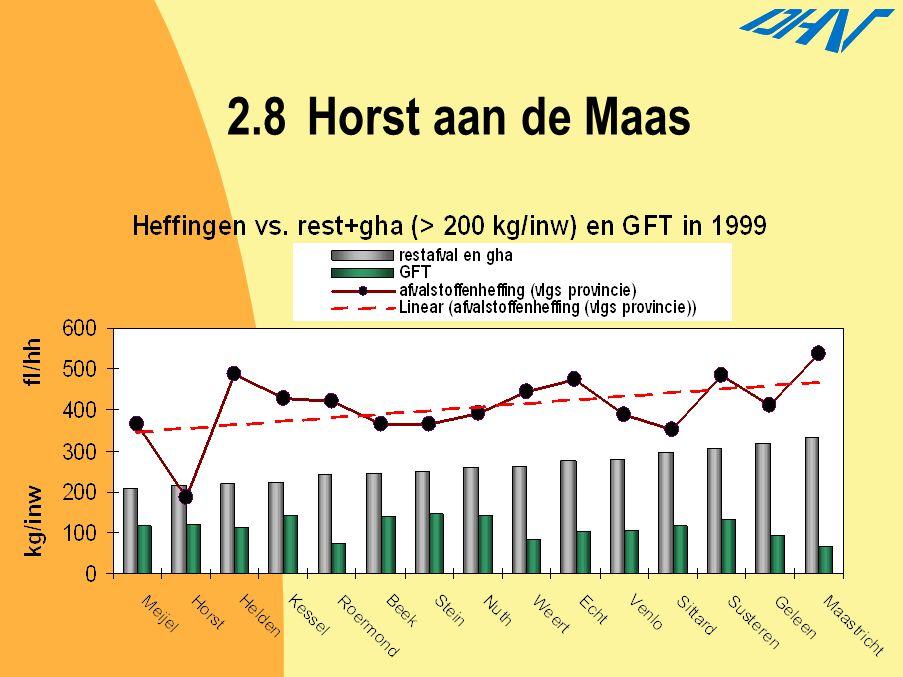 2.8 Horst aan de Maas