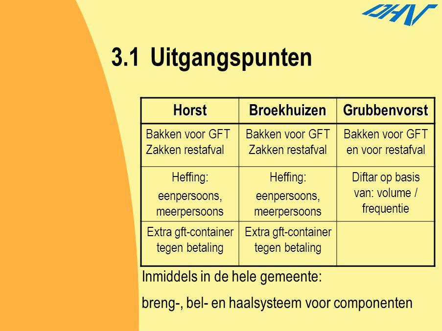 3.1 Uitgangspunten Horst Broekhuizen Grubbenvorst