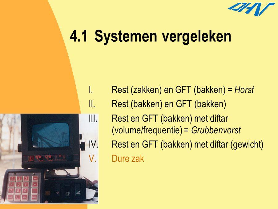 4.1 Systemen vergeleken Rest (zakken) en GFT (bakken) = Horst