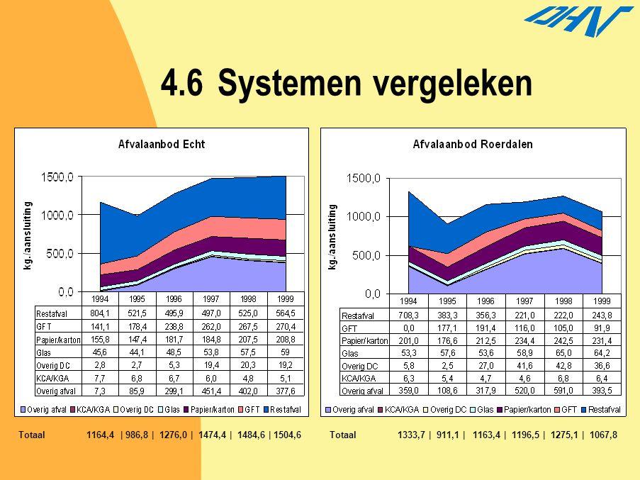 4.6 Systemen vergeleken Totaal 1164,4 | 986,8 | 1276,0 | 1474,4 | 1484,6 | 1504,6.