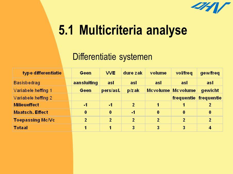 5.1 Multicriteria analyse