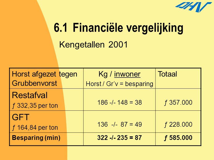 6.1 Financiële vergelijking