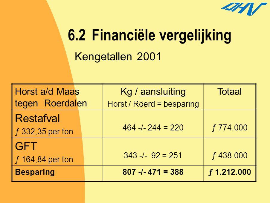 6.2 Financiële vergelijking