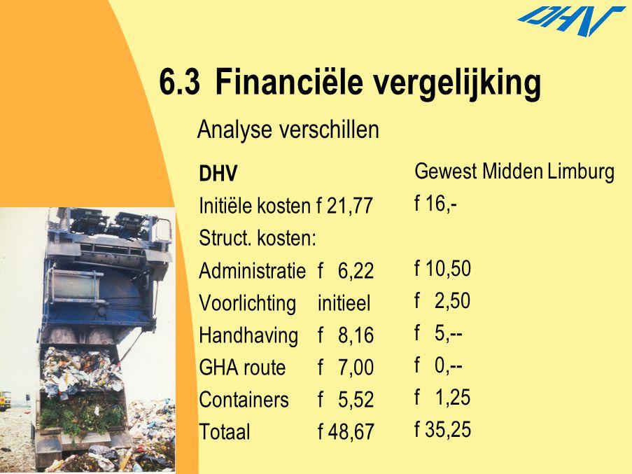 6.3 Financiële vergelijking