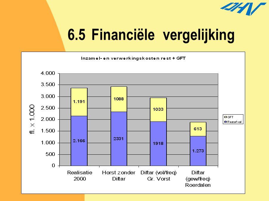 6.5 Financiële vergelijking