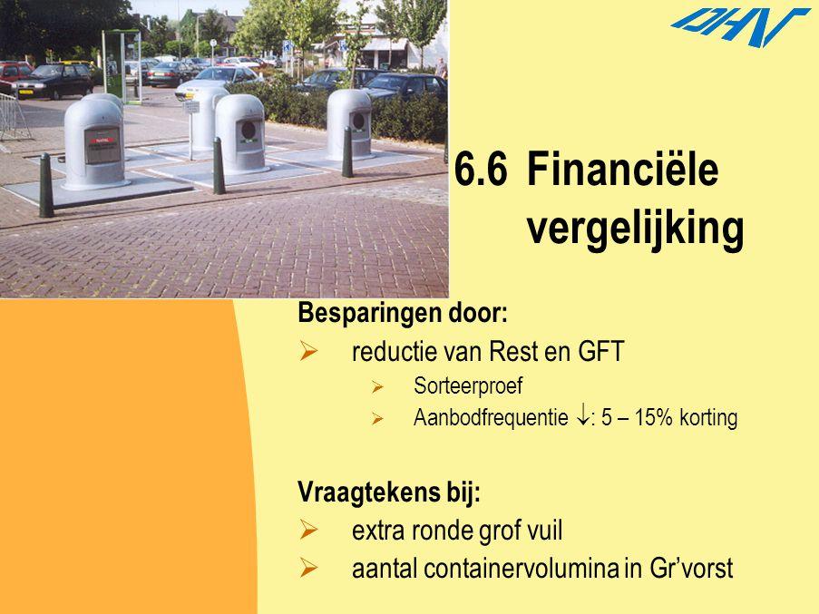6.6 Financiële vergelijking