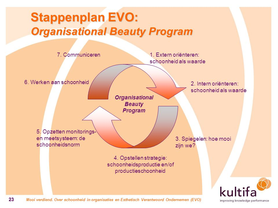 Organisational Beauty Program