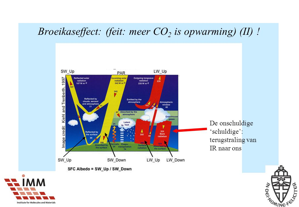 Broeikaseffect: (feit: meer CO2 is opwarming) (II) !