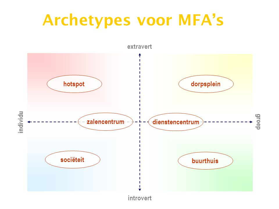 Archetypes voor MFA's extravert hotspot dorpsplein zalencentrum