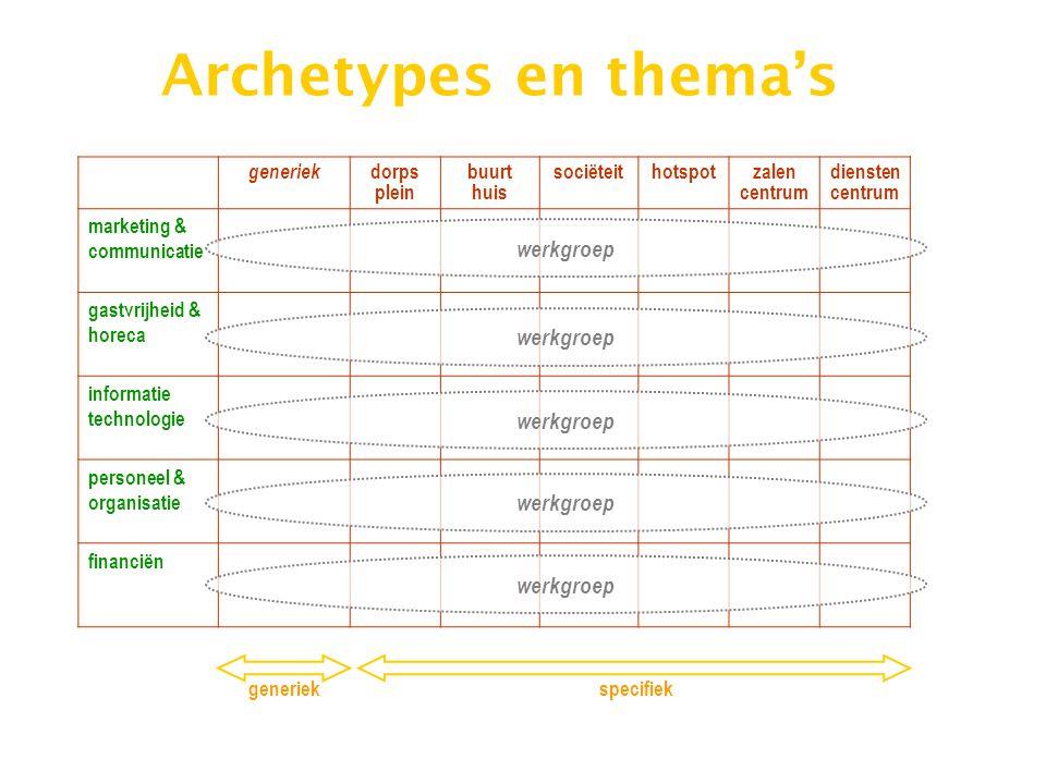 Archetypes en thema's werkgroep werkgroep werkgroep werkgroep