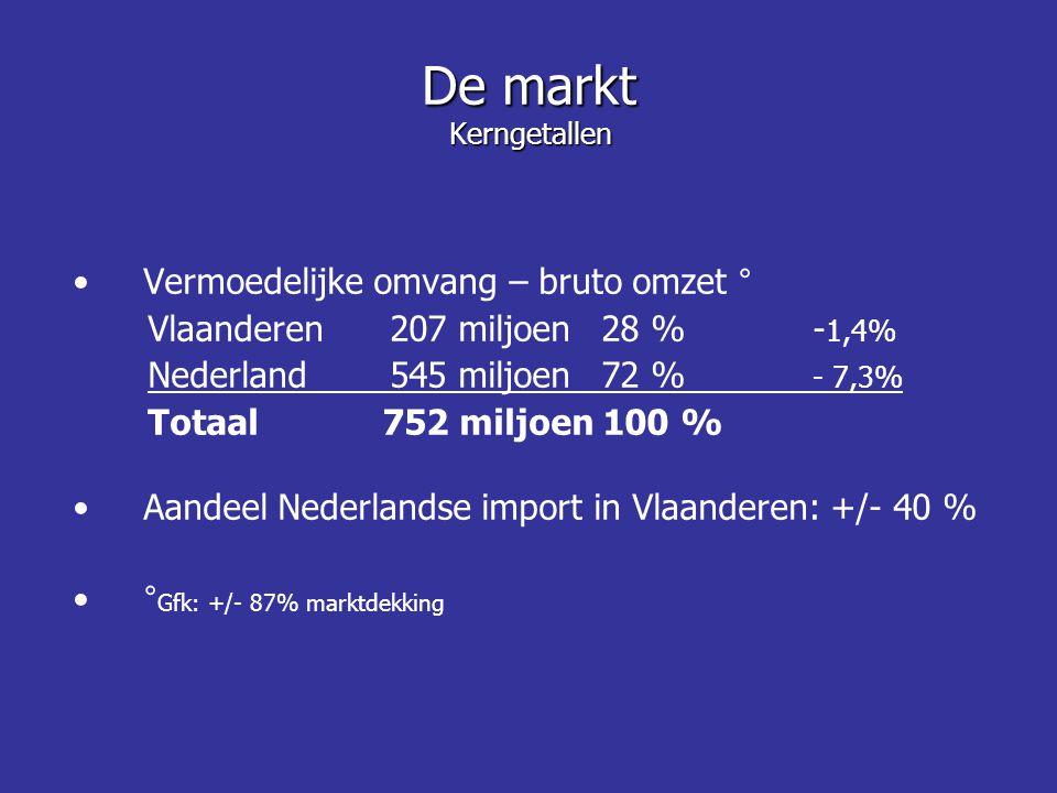 De markt Kerngetallen Vermoedelijke omvang – bruto omzet °