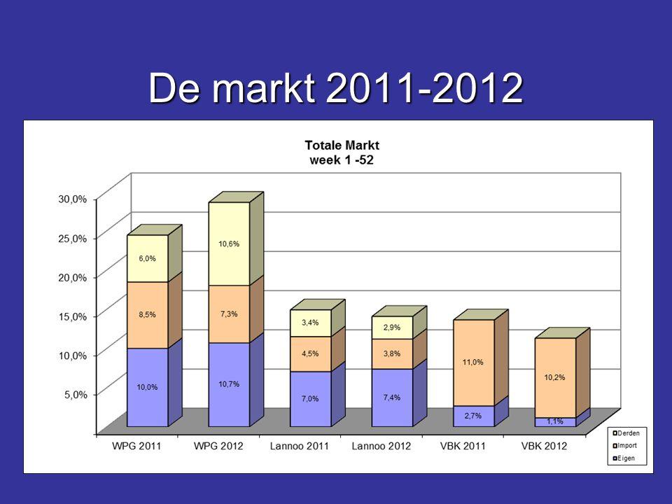 De markt 2011-2012