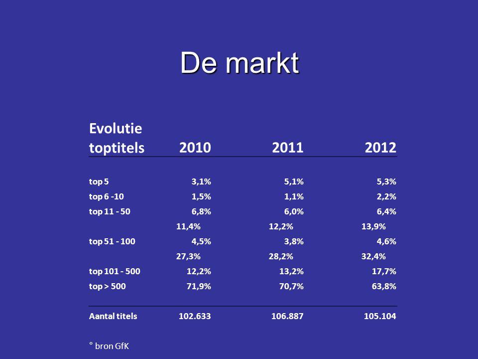 De markt Evolutie toptitels 2010 2011 2012 top 5 3,1% 5,1% 5,3%
