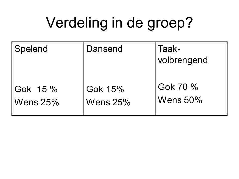 Verdeling in de groep Spelend Gok 15 % Wens 25% Dansend Gok 15%