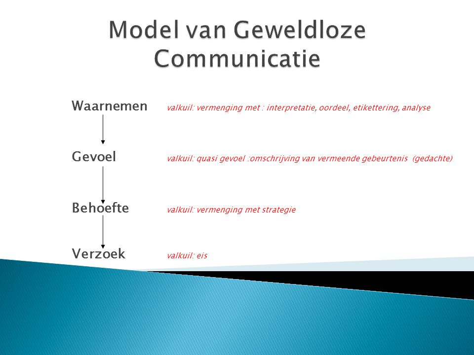 Model van Geweldloze Communicatie