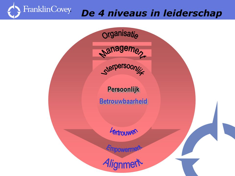 De 4 niveaus in leiderschap