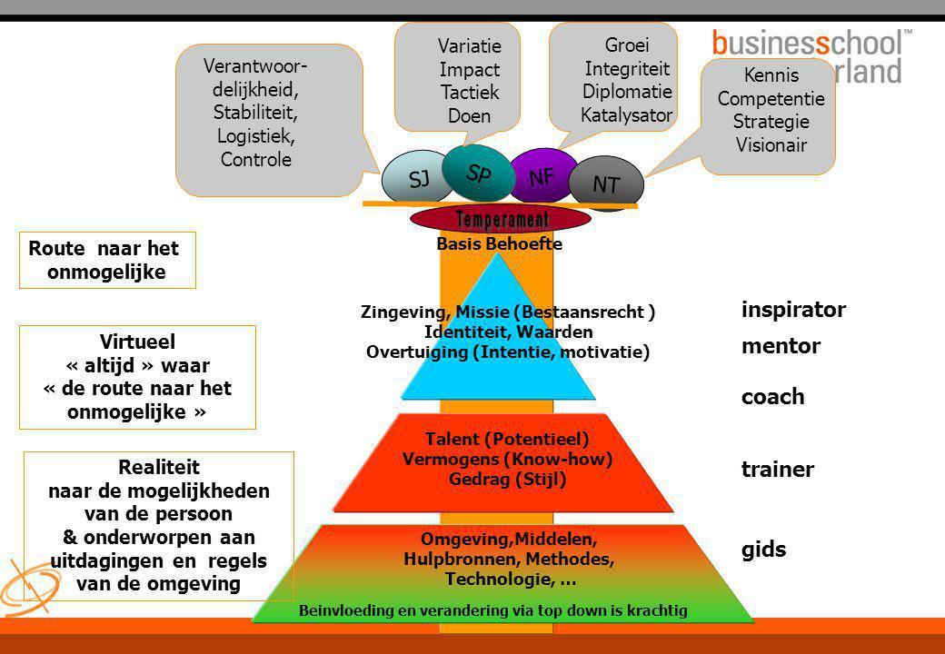 SP SJ NF NT inspirator mentor coach trainer gids Variatie Impact