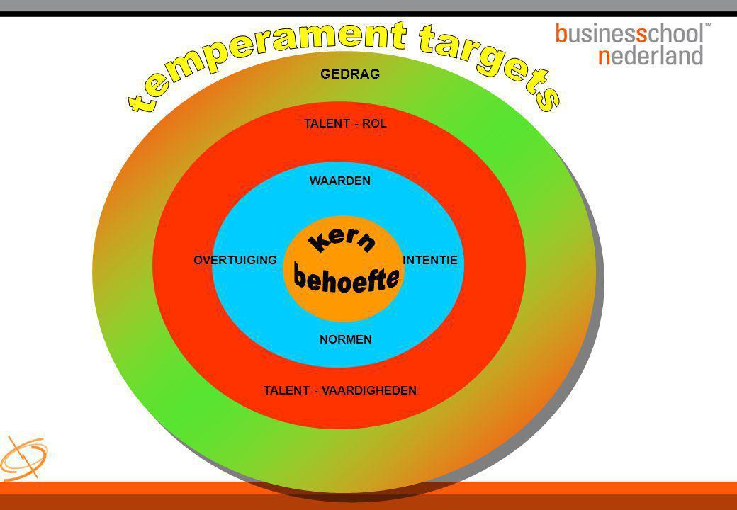 temperament targets GEDRAG TALENT - ROL WAARDEN OVERTUIGING INTENTIE