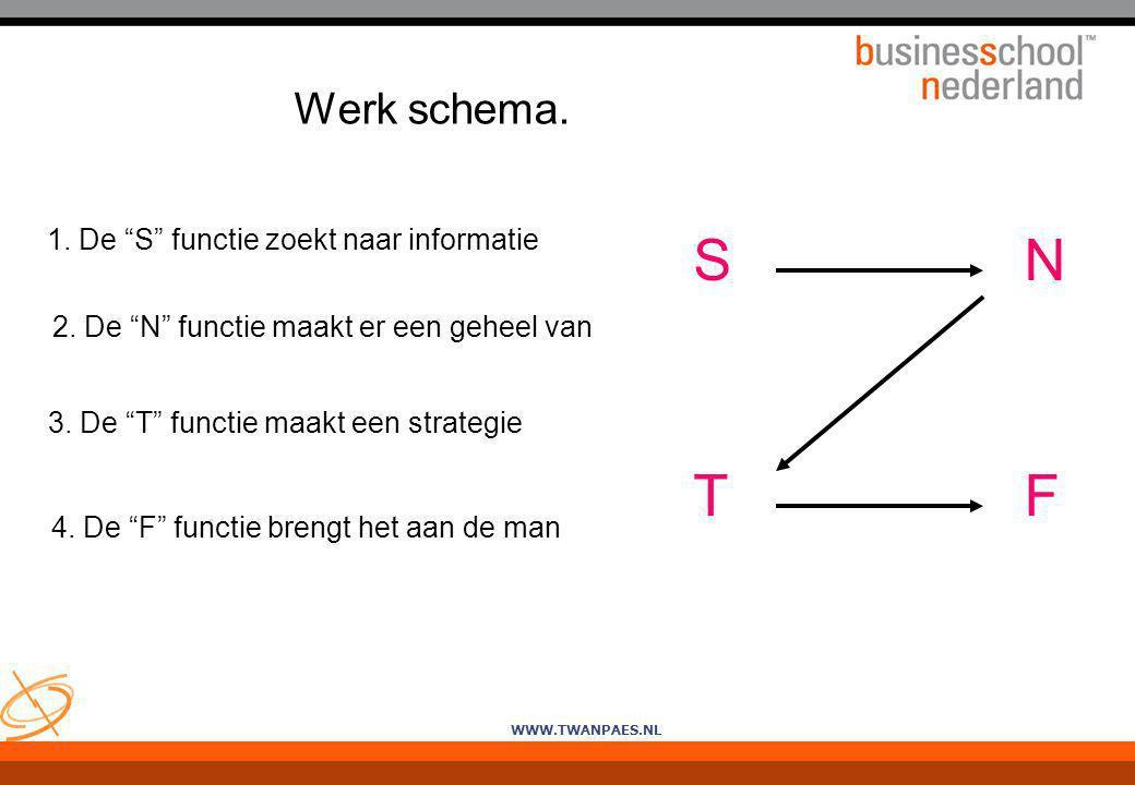 S N T F Werk schema. 1. De S functie zoekt naar informatie