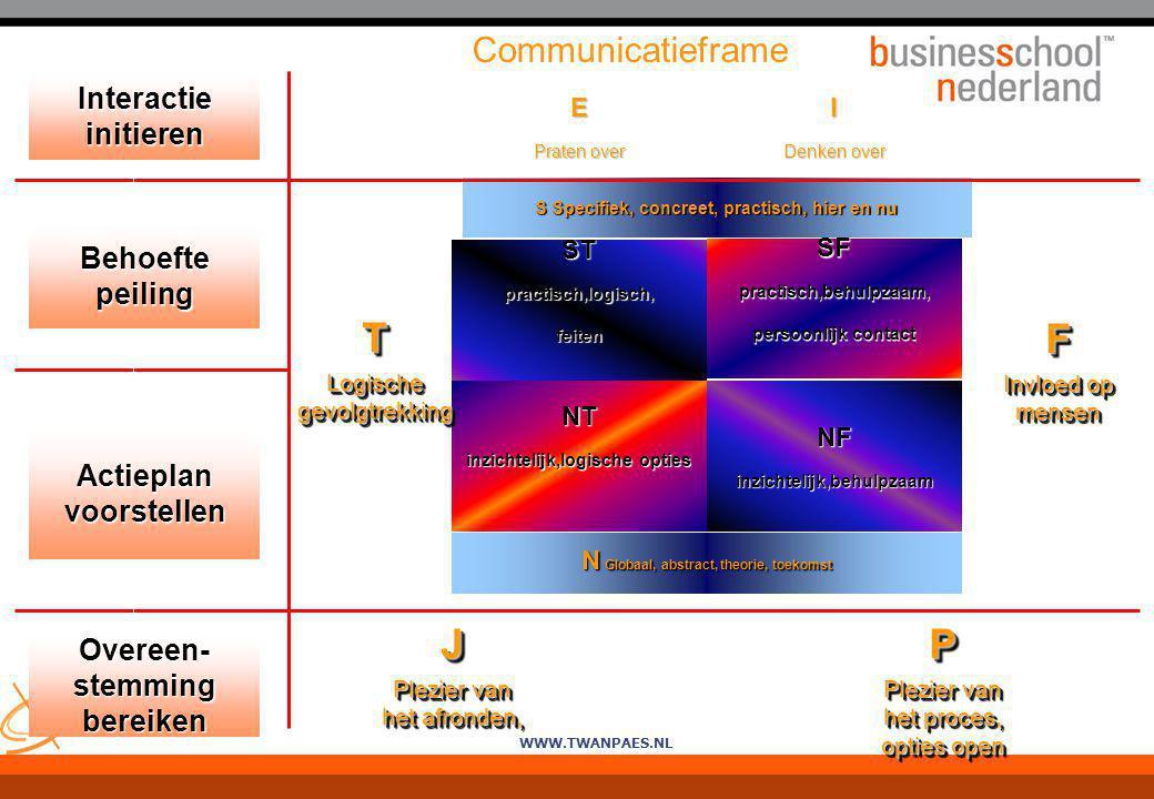 T F J P Communicatieframe Interactie initieren Behoefte peiling
