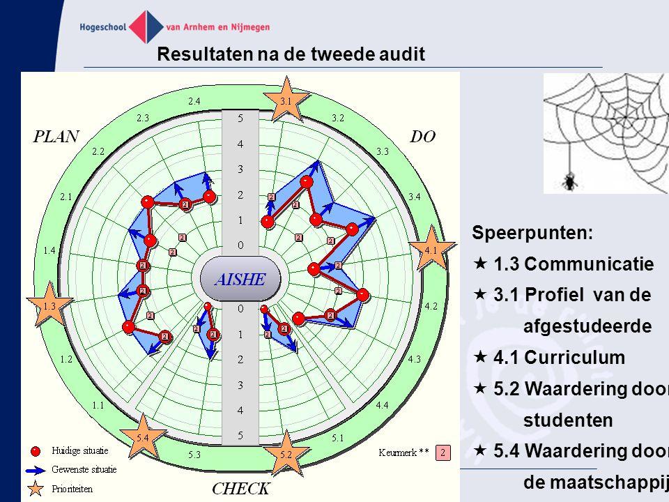 Resultaten na de tweede audit