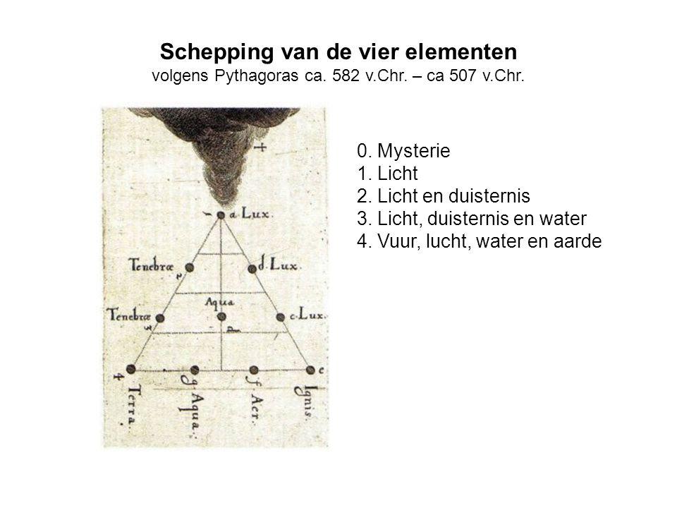 Schepping van de vier elementen