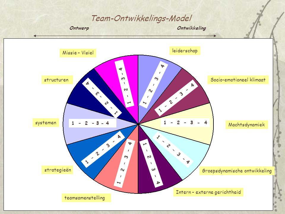 Team-Ontwikkelings-Model