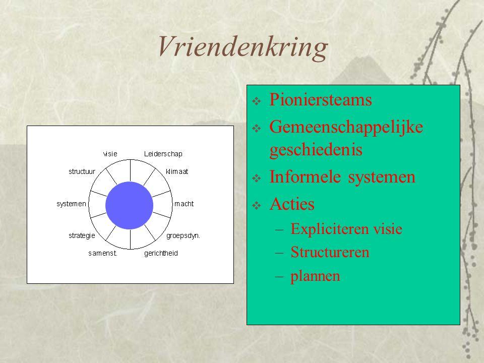 Vriendenkring Pioniersteams Gemeenschappelijke geschiedenis