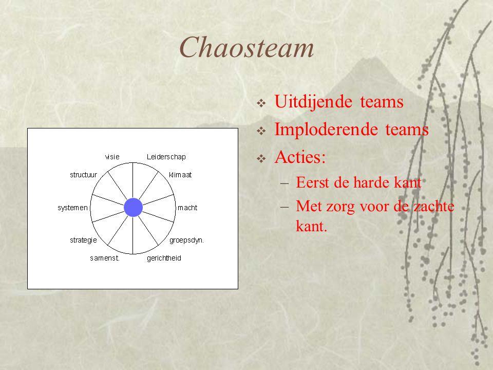 Chaosteam Uitdijende teams Imploderende teams Acties: