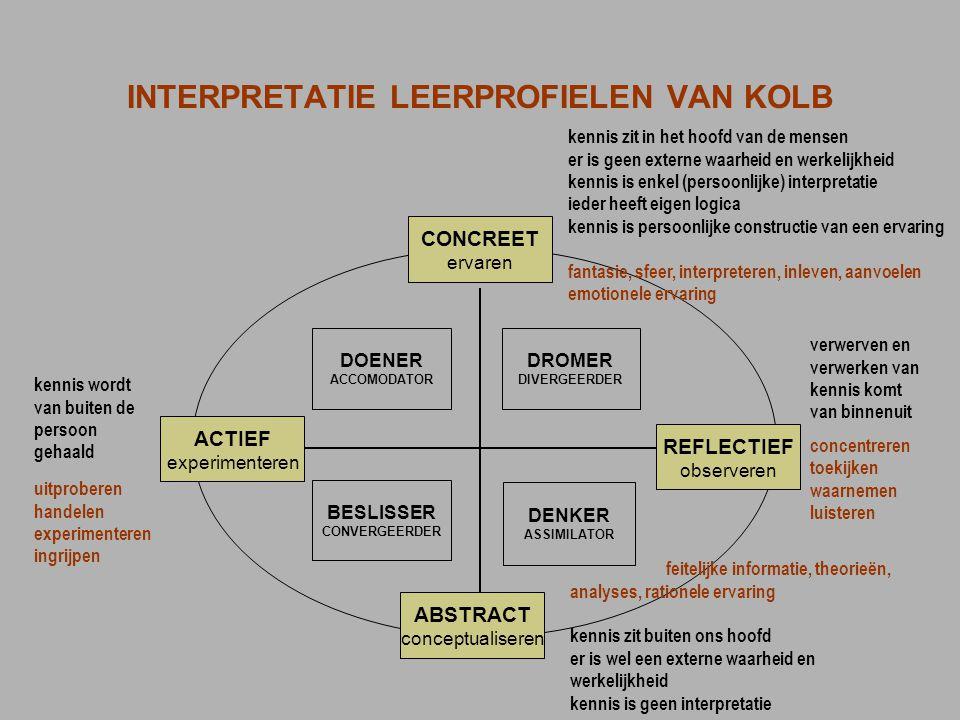 INTERPRETATIE LEERPROFIELEN VAN KOLB