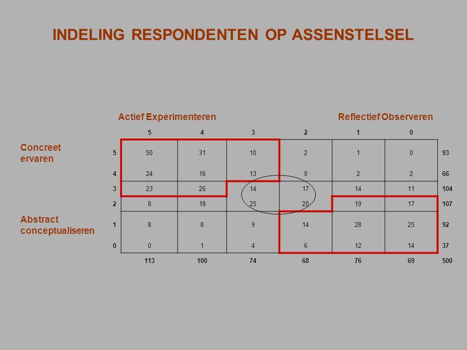 INDELING RESPONDENTEN OP ASSENSTELSEL