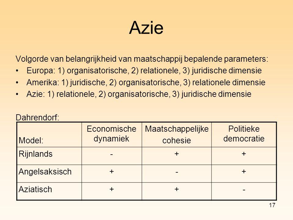 Azie Volgorde van belangrijkheid van maatschappij bepalende parameters: Europa: 1) organisatorische, 2) relationele, 3) juridische dimensie.