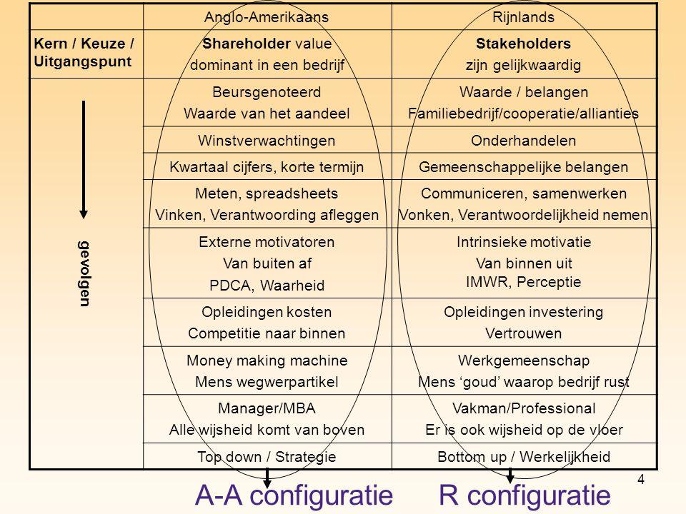 A-A configuratie R configuratie Anglo-Amerikaans Rijnlands