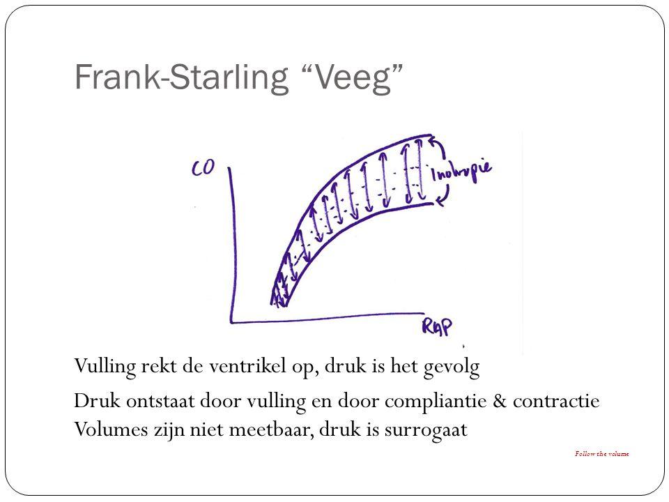 Frank-Starling Veeg