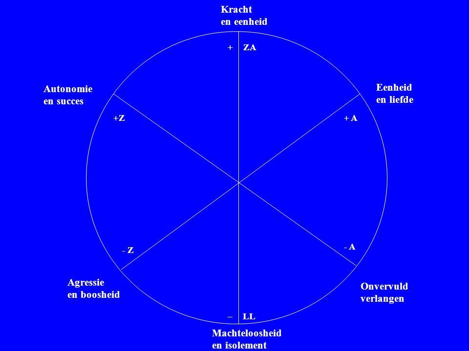 Waarderingscirkel (1) Kracht en eenheid Eenheid Autonomie en liefde