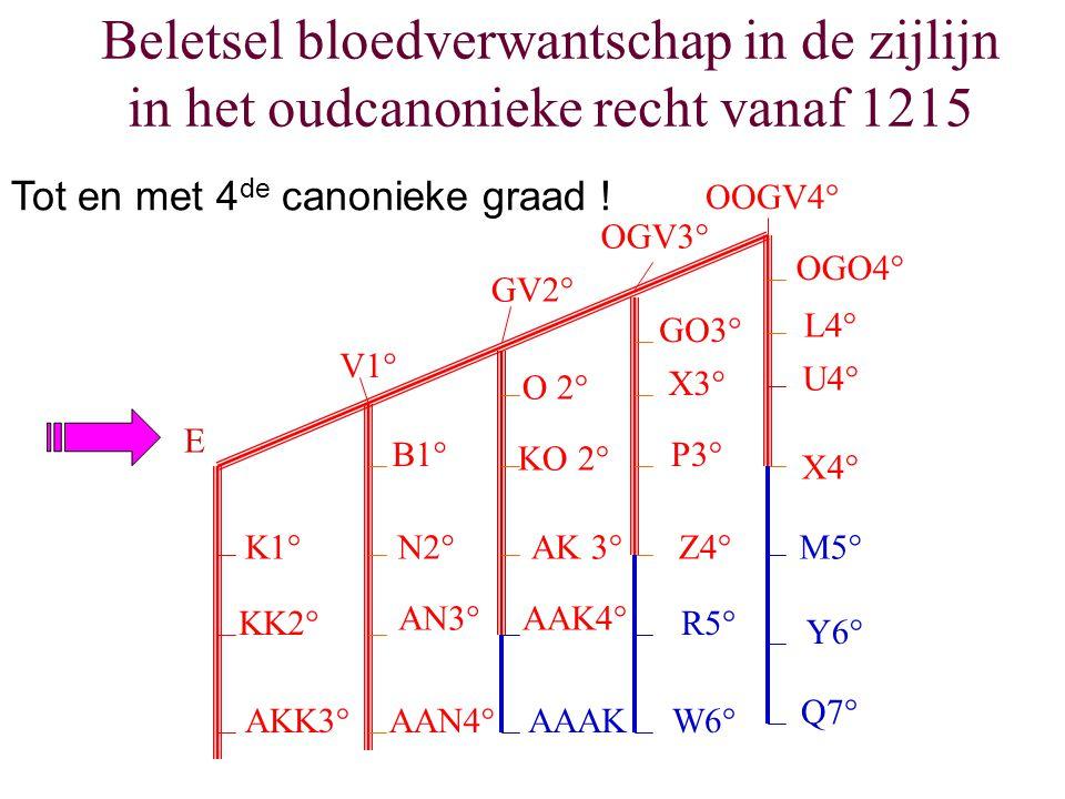 Beletsel bloedverwantschap in de zijlijn in het oudcanonieke recht vanaf 1215