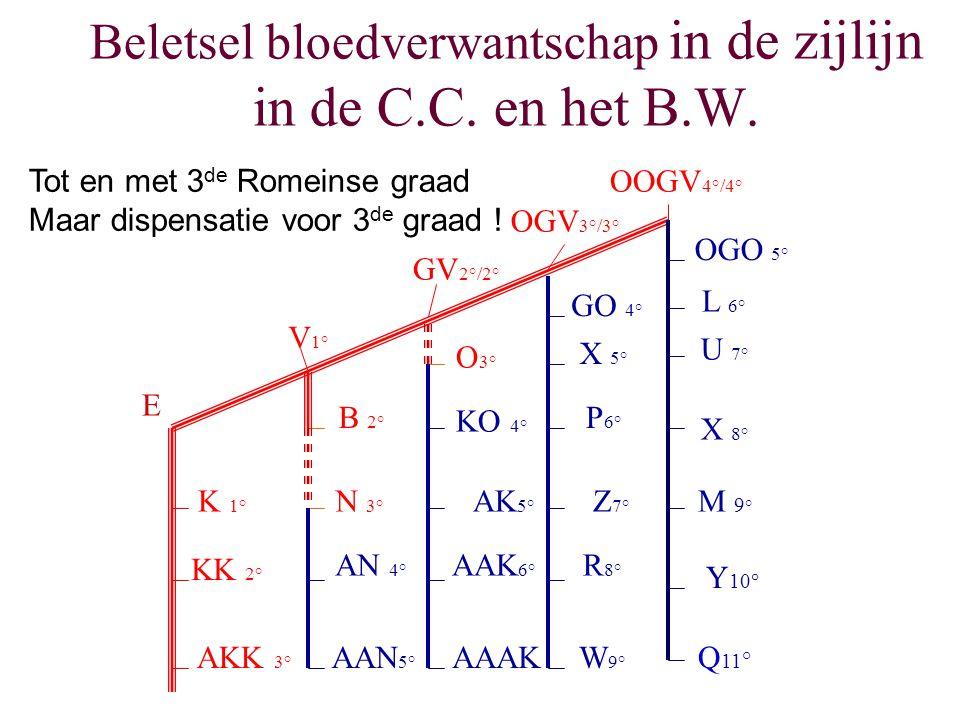 Beletsel bloedverwantschap in de zijlijn in de C.C. en het B.W.