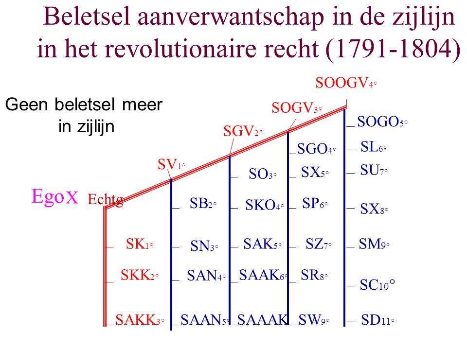 Beletsel aanverwantschap in de zijlijn in het revolutionaire recht (1791-1804)