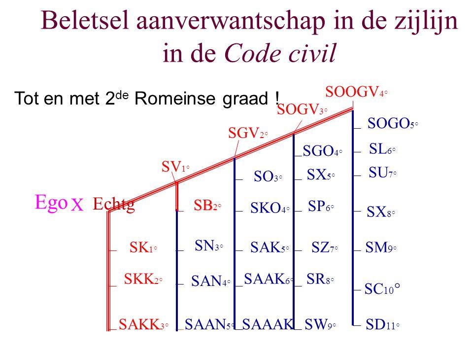 Beletsel aanverwantschap in de zijlijn in de Code civil