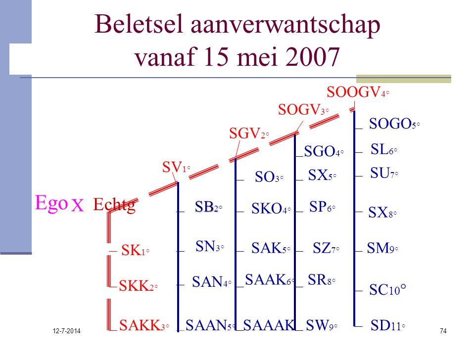 Beletsel aanverwantschap vanaf 15 mei 2007