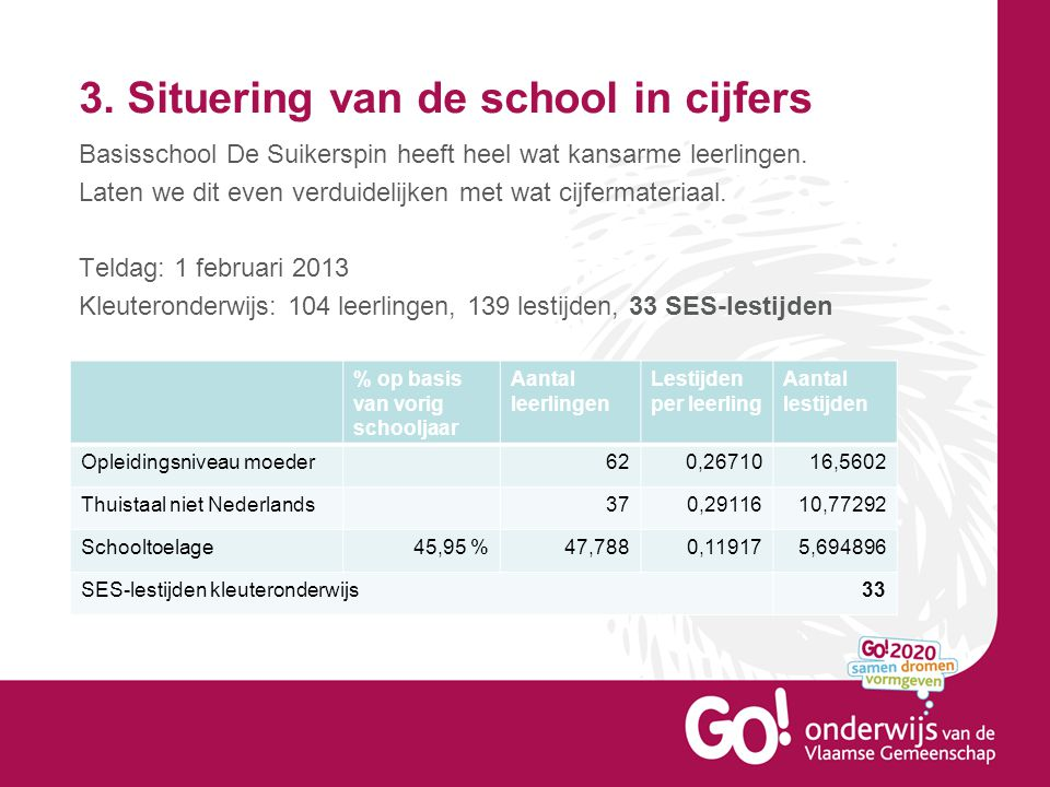 3. Situering van de school in cijfers